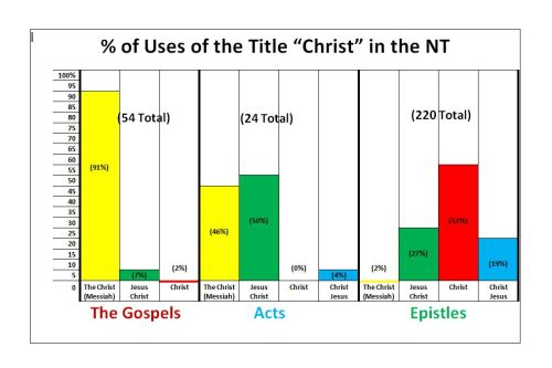 Christ Graph